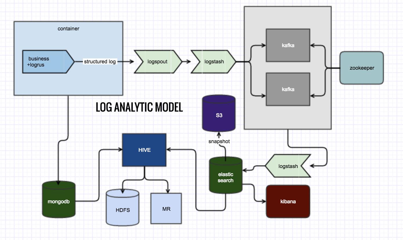 loganalyticmodel